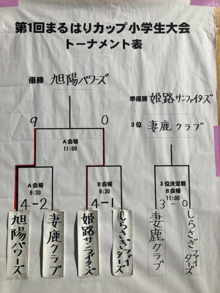 第一回 まるはりカップ 小学生大会 結果報告